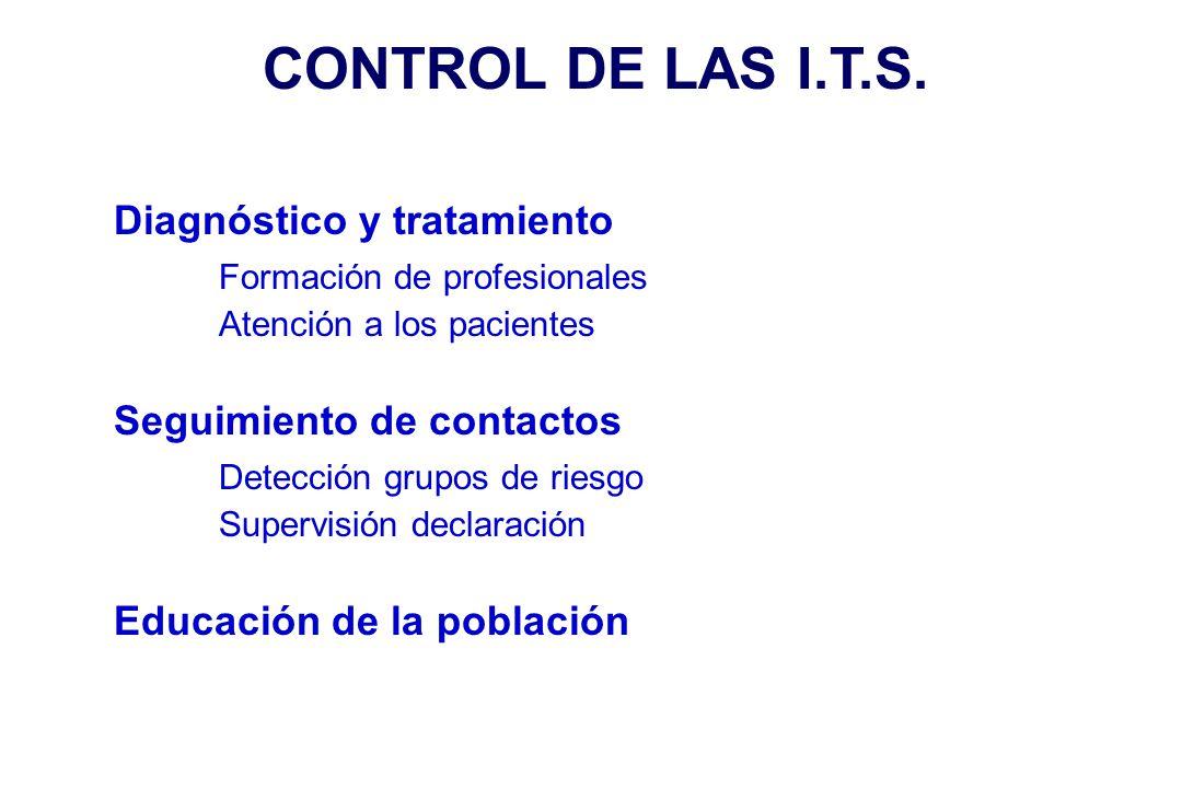 CONTROL DE LAS I.T.S. Diagnóstico y tratamiento Formación de profesionales Atención a los pacientes Seguimiento de contactos Detección grupos de riesg
