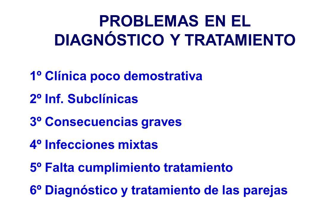 PROBLEMAS EN EL DIAGNÓSTICO Y TRATAMIENTO 1º Clínica poco demostrativa 2º Inf. Subclínicas 3º Consecuencias graves 4º Infecciones mixtas 5º Falta cump