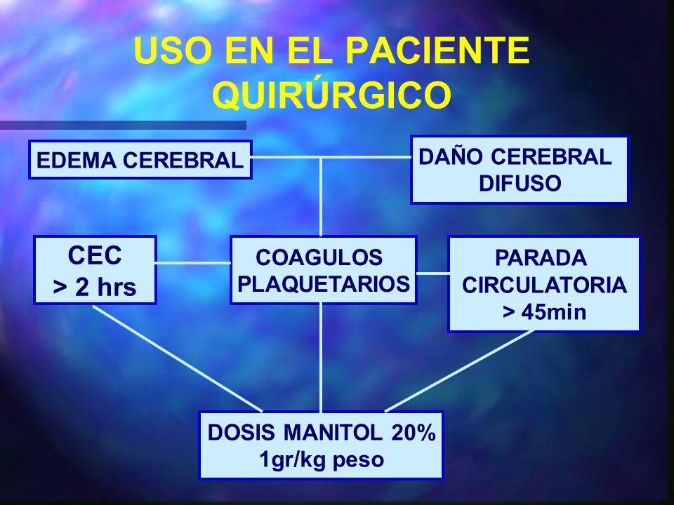 USO EN EL PACIENTE QUIRÚRGICO EDEMA CEREBRAL DAÑO CEREBRAL DIFUSO COAGULOS PLAQUETARIOS CEC > 2 hrs PARADA CIRCULATORIA > 45min DOSIS MANITOL 20% 1gr/kg peso