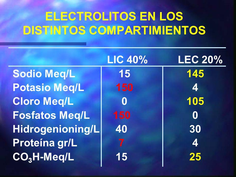 ELECTROLITOS EN LOS DISTINTOS COMPARTIMIENTOS LIC 40%LEC 20% Sodio Meq/L 15 145 Potasio Meq/L 150 4 Cloro Meq/L 0 105 Fosfatos Meq/L 150 0 Hidrogenioning/L 40 30 Proteína gr/L 7 4 CO 3 H-Meq/L 15 25