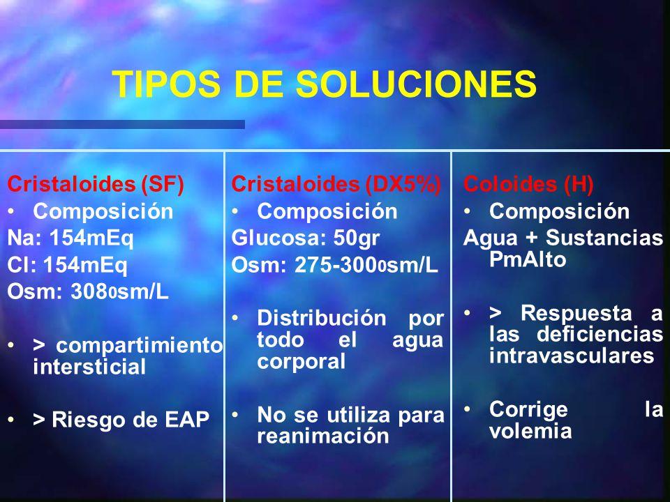TIPOS DE SOLUCIONES Cristaloides (SF) Composición Na: 154mEq Cl: 154mEq Osm: 308 0 sm/L > compartimiento intersticial > Riesgo de EAP Cristaloides (DX5%) Composición Glucosa: 50gr Osm: 275-300 0 sm/L Distribución por todo el agua corporal No se utiliza para reanimación Coloides (H) Composición Agua + Sustancias PmAlto > Respuesta a las deficiencias intravasculares Corrige la volemia