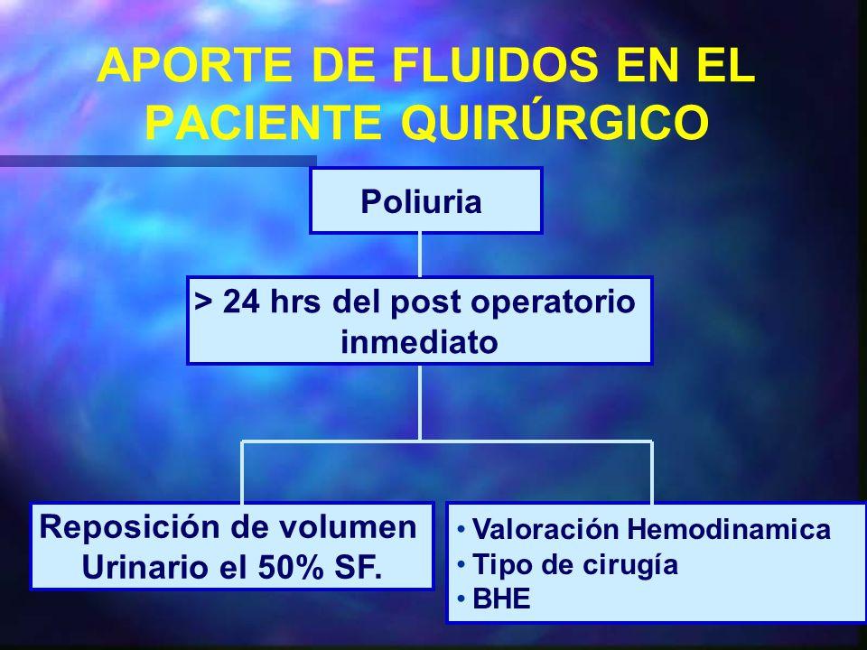 APORTE DE FLUIDOS EN EL PACIENTE QUIRÚRGICO Poliuria > 24 hrs del post operatorio inmediato Valoración Hemodinamica Tipo de cirugía BHE Reposición de volumen Urinario el 50% SF.