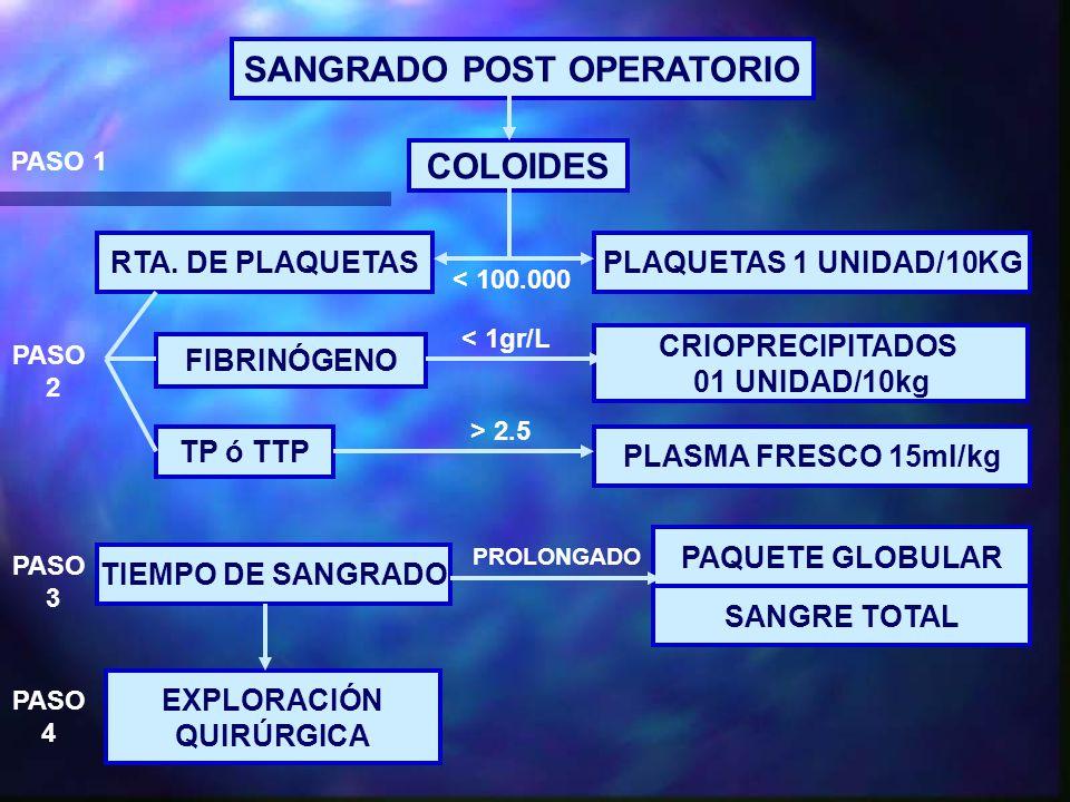 SANGRADO POST OPERATORIO COLOIDES PLAQUETAS 1 UNIDAD/10KGRTA.