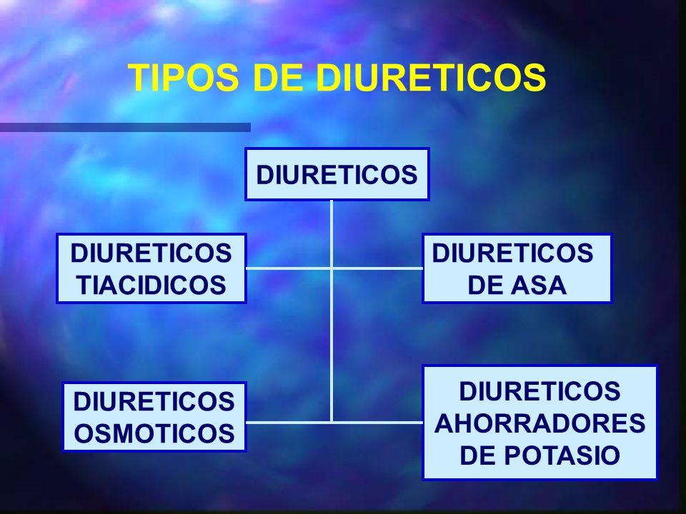 TIPOS DE DIURETICOS DIURETICOS TIACIDICOS DIURETICOS DE ASA DIURETICOS OSMOTICOS DIURETICOS AHORRADORES DE POTASIO