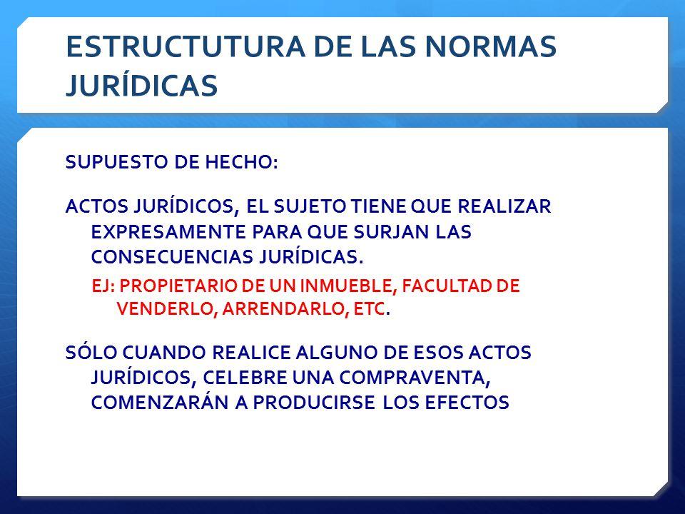 ESTRUCTUTURA DE LAS NORMAS JURÍDICAS SUPUESTO DE HECHO: ACTOS JURÍDICOS, EL SUJETO TIENE QUE REALIZAR EXPRESAMENTE PARA QUE SURJAN LAS CONSECUENCIAS JURÍDICAS.
