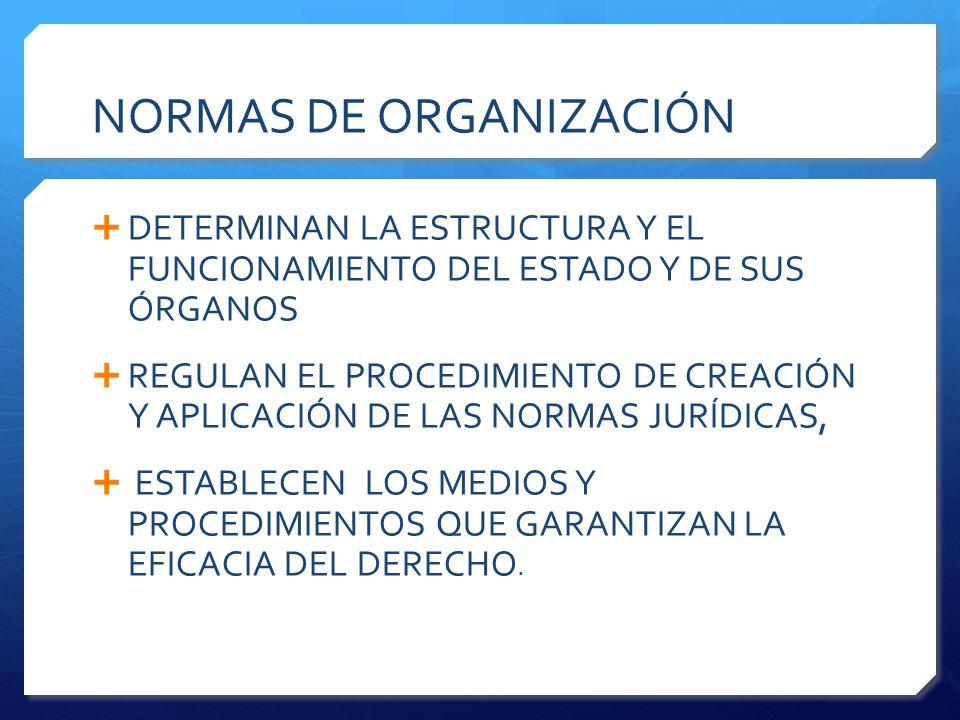 NORMAS DE ORGANIZACIÓN  DETERMINAN LA ESTRUCTURA Y EL FUNCIONAMIENTO DEL ESTADO Y DE SUS ÓRGANOS  REGULAN EL PROCEDIMIENTO DE CREACIÓN Y APLICACIÓN DE LAS NORMAS JURÍDICAS,  ESTABLECEN LOS MEDIOS Y PROCEDIMIENTOS QUE GARANTIZAN LA EFICACIA DEL DERECHO.