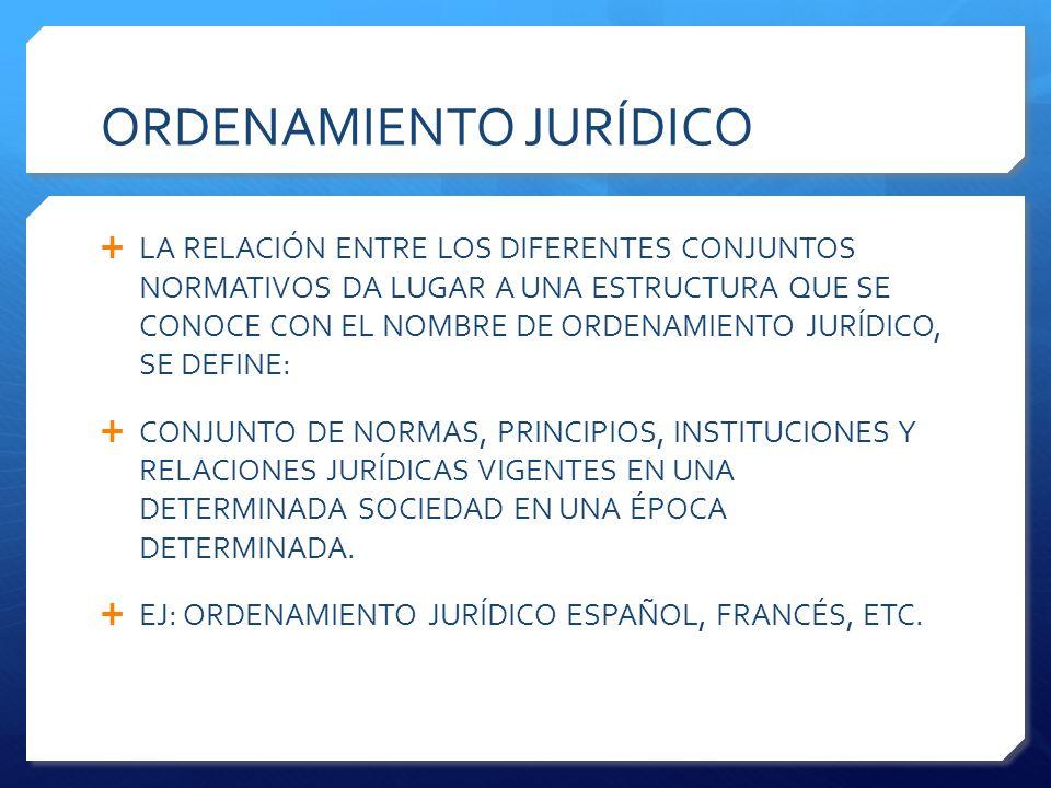 ORDENAMIENTO JURÍDICO  LA RELACIÓN ENTRE LOS DIFERENTES CONJUNTOS NORMATIVOS DA LUGAR A UNA ESTRUCTURA QUE SE CONOCE CON EL NOMBRE DE ORDENAMIENTO JURÍDICO, SE DEFINE:  CONJUNTO DE NORMAS, PRINCIPIOS, INSTITUCIONES Y RELACIONES JURÍDICAS VIGENTES EN UNA DETERMINADA SOCIEDAD EN UNA ÉPOCA DETERMINADA.