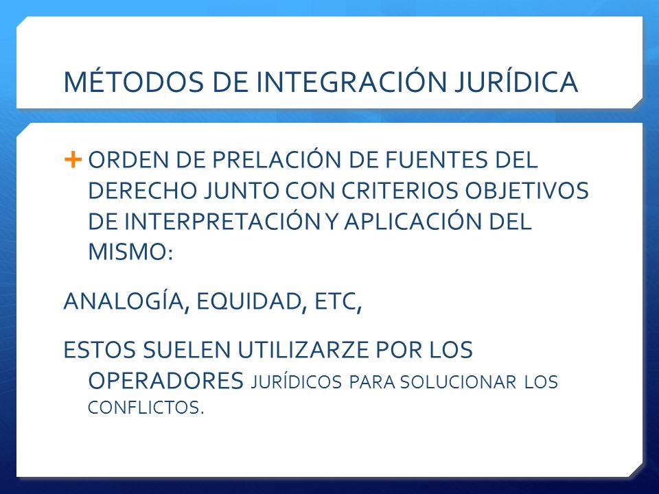 MÉTODOS DE INTEGRACIÓN JURÍDICA  ORDEN DE PRELACIÓN DE FUENTES DEL DERECHO JUNTO CON CRITERIOS OBJETIVOS DE INTERPRETACIÓN Y APLICACIÓN DEL MISMO: ANALOGÍA, EQUIDAD, ETC, ESTOS SUELEN UTILIZARZE POR LOS OPERADORES JURÍDICOS PARA SOLUCIONAR LOS CONFLICTOS.