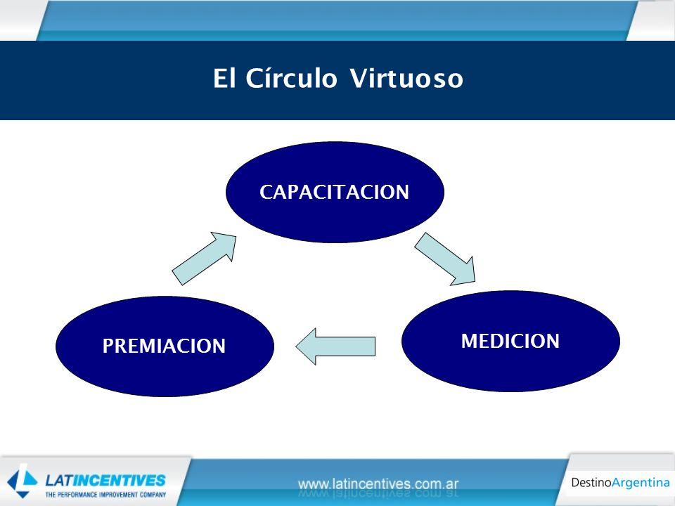 El círculo virtuoso CAPACITACION PREMIACION MEDICION El Círculo Virtuoso