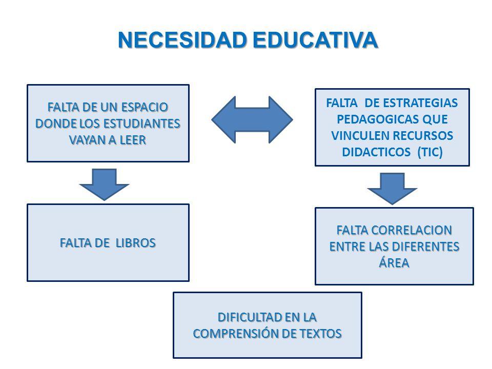 NECESIDAD EDUCATIVA FALTA DE UN ESPACIO DONDE LOS ESTUDIANTES VAYAN A LEER FALTA DE LIBROS FALTA DE ESTRATEGIAS PEDAGOGICAS QUE VINCULEN RECURSOS DIDACTICOS (TIC) FALTA CORRELACION ENTRE LAS DIFERENTES ÁREA DIFICULTAD EN LA COMPRENSIÓN DE TEXTOS