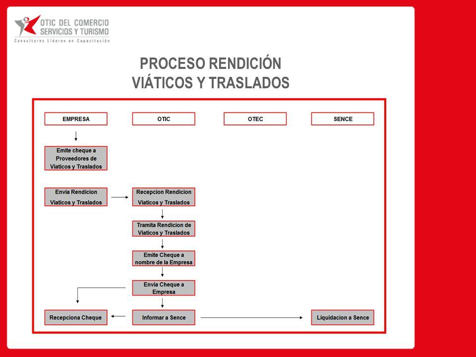 PROCESO RENDICIÓN VIÁTICOS Y TRASLADOS