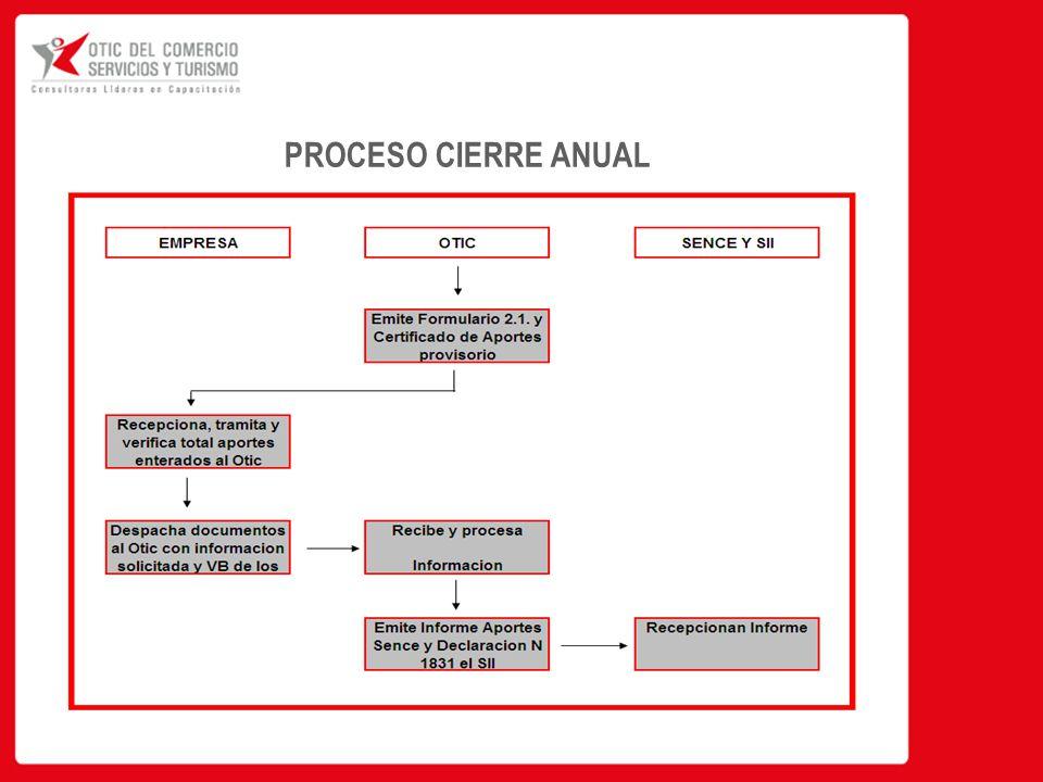 PROCESO CIERRE ANUAL