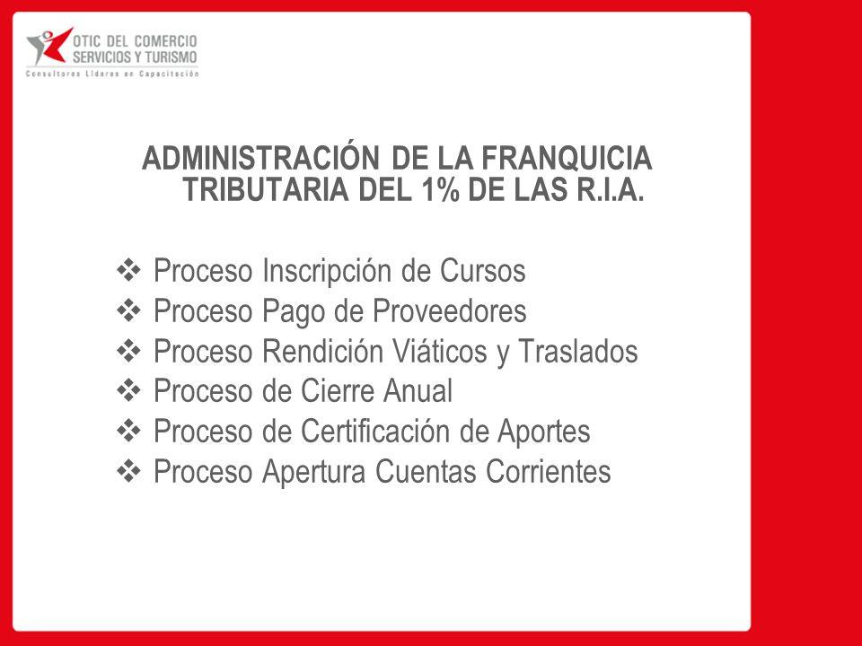 ADMINISTRACIÓN DE LA FRANQUICIA TRIBUTARIA DEL 1% DE LAS R.I.A.