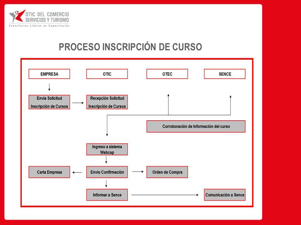 PROCESO INSCRIPCIÓN DE CURSO