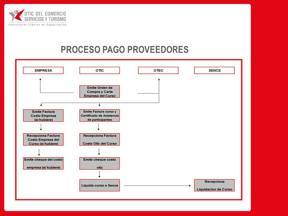 PROCESO PAGO PROVEEDORES