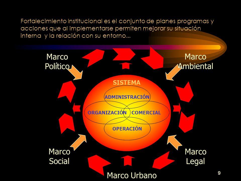 9 Fortalecimiento Institucional es el conjunto de planes programas y acciones que al implementarse permiten mejorar su situación interna y la relación con su entorno...