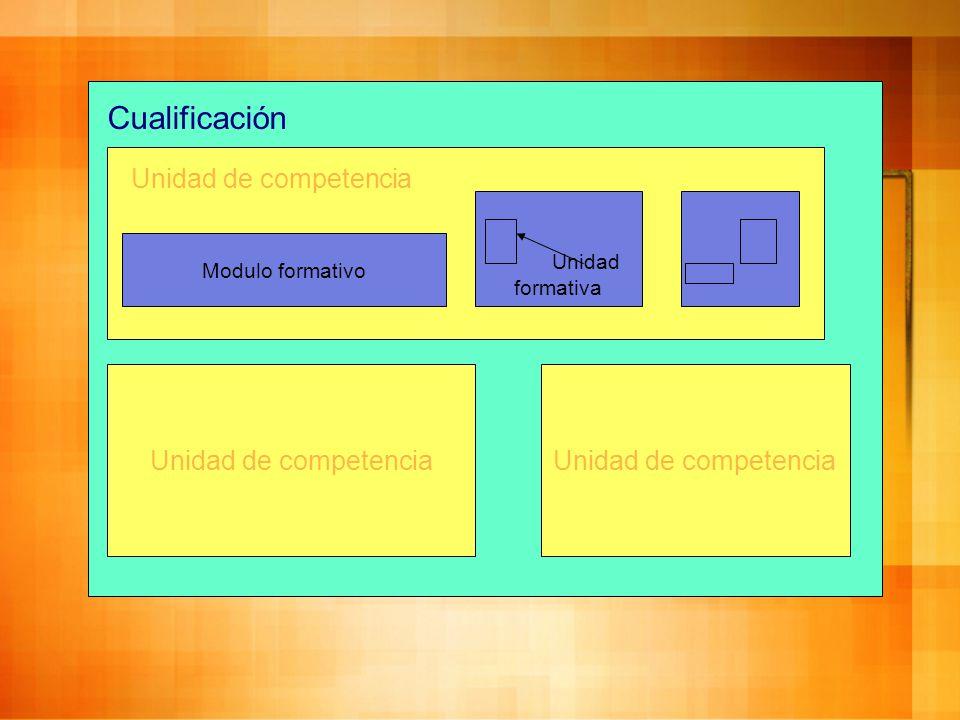 Unidad de competencia Cualificación Unidad de competencia Unidad formativa Modulo formativo