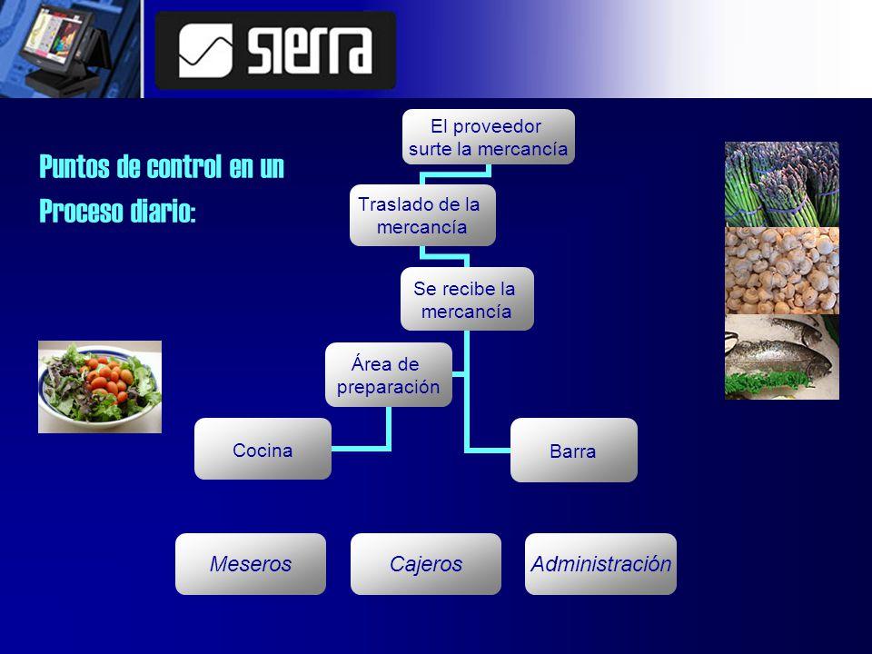 El proveedor surte la mercancía Traslado de la mercancía Se recibe la mercancía Área de preparación Cocina Barra AdministraciónCajerosMeseros Puntos de control en un Proceso diario: