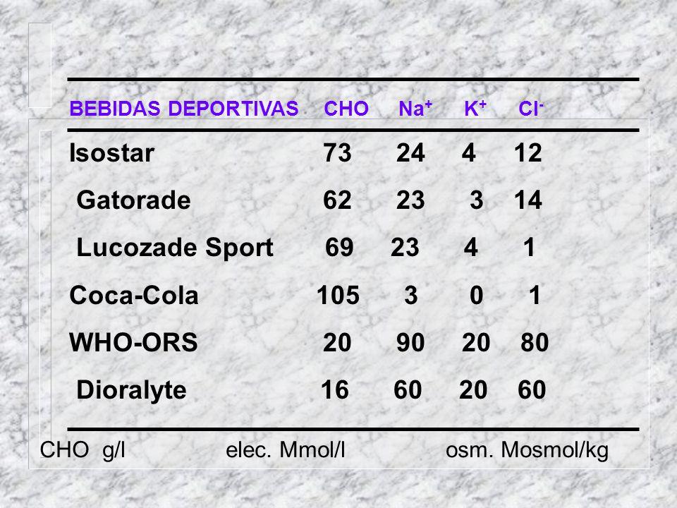 BEBIDAS DEPORTIVAS CHO Na + K + Cl - Isostar 73 24 4 12 Gatorade 62 23 3 14 Lucozade Sport 69 23 4 1 Coca-Cola 105 3 0 1 WHO-ORS 20 90 20 80 Dioralyte
