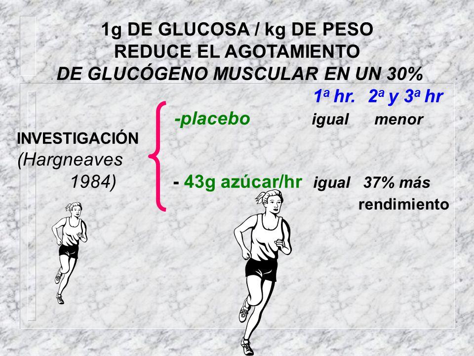 1g DE GLUCOSA / kg DE PESO REDUCE EL AGOTAMIENTO DE GLUCÓGENO MUSCULAR EN UN 30% 1 a hr. 2 a y 3 a hr -placebo igual menor INVESTIGACIÓN (Hargneaves 1