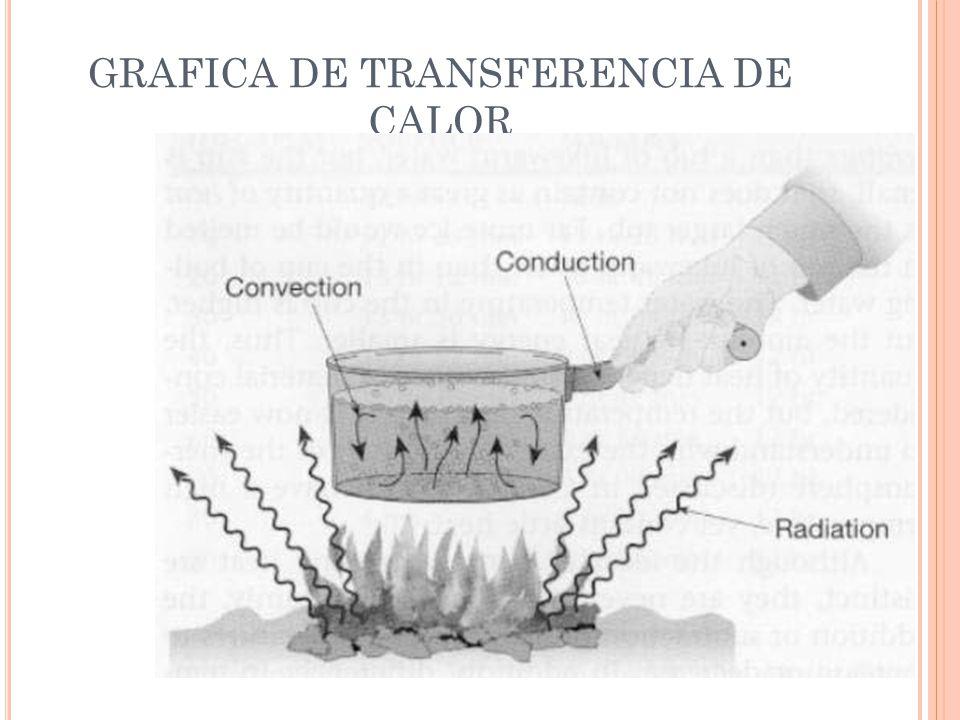 GRAFICA DE TRANSFERENCIA DE CALOR