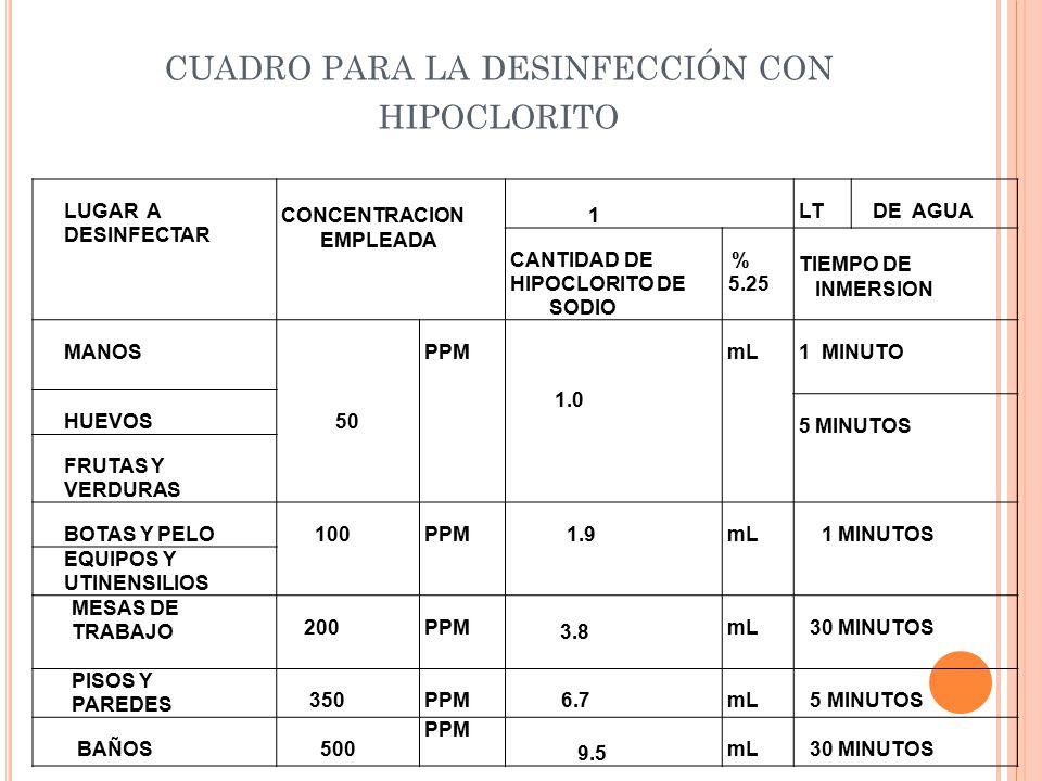CUADRO PARA LA DESINFECCIÓN CON HIPOCLORITO LUGAR A DESINFECTAR CONCENTRACION EMPLEADA 1 LT DE AGUA CANTIDAD DE HIPOCLORITO DE SODIO % 5.25 TIEMPO DE