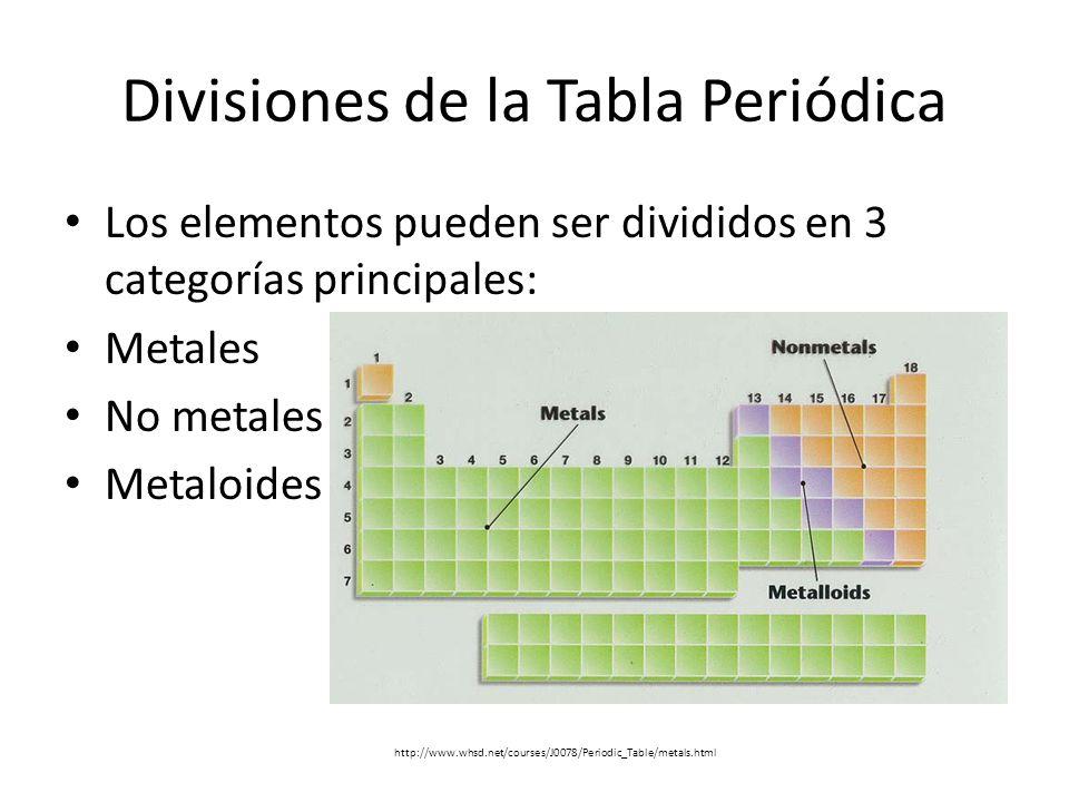 Proyecto final de informatica clasificacion de los elementos resultado de imagen para metales no metales y metaloides urtaz Choice Image