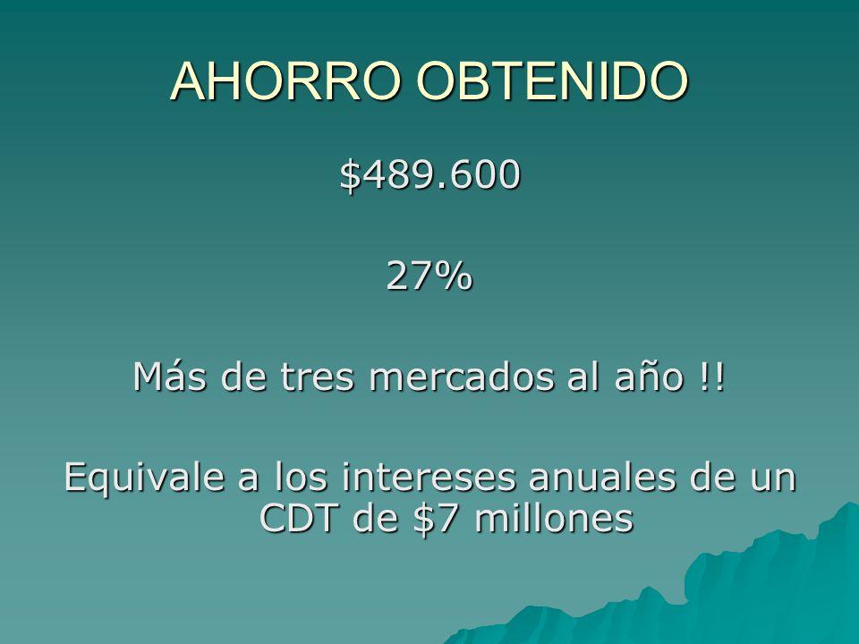 AHORRO OBTENIDO $489.60027% Más de tres mercados al año !.