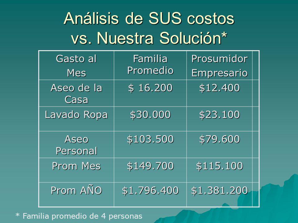 Análisis de SUS costos vs.
