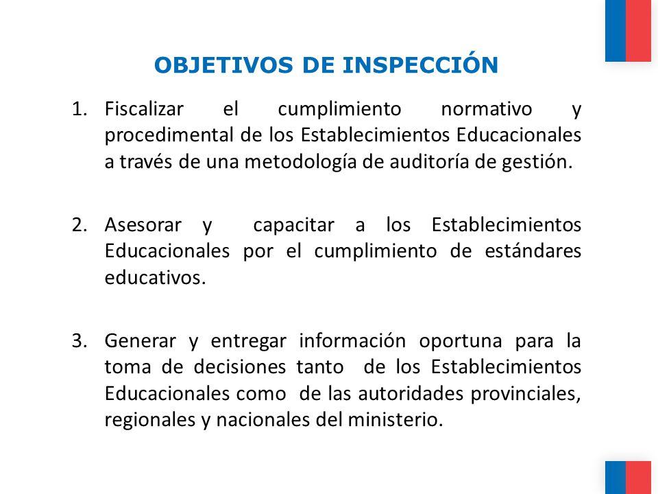 OBJETIVOS DE INSPECCIÓN 1.Fiscalizar el cumplimiento normativo y procedimental de los Establecimientos Educacionales a través de una metodología de auditoría de gestión.