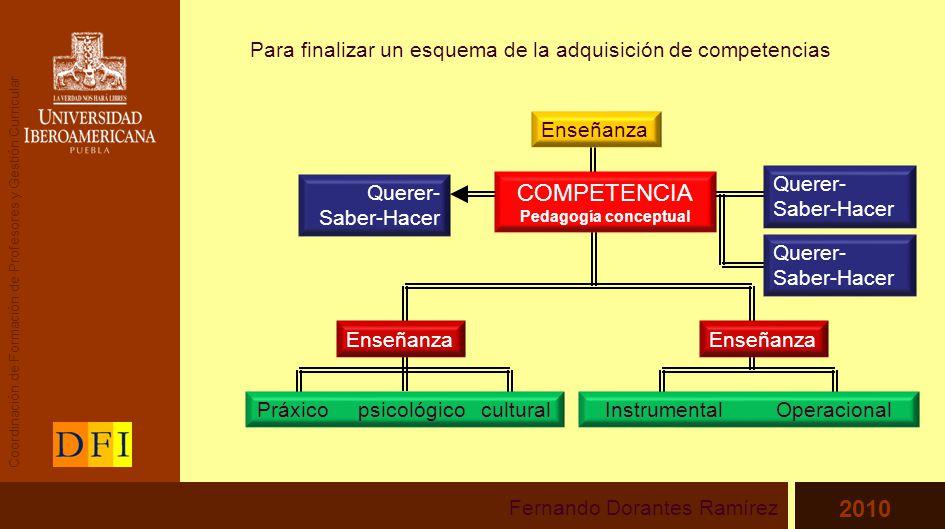 Para finalizar un esquema de la adquisición de competencias Fernando Dorantes Ramírez 2010 Enseñanza COMPETENCIA Pedagogía conceptual Querer- Saber-Hacer Enseñanza Práxico psicológico cultural Enseñanza Querer- Saber-Hacer Instrumental Operacional Coordinación de Formación de Profesores y Gestión Curricular