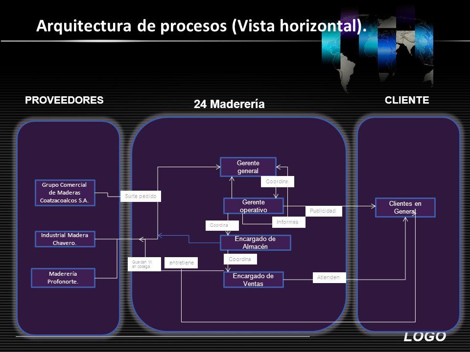 LOGO Arquitectura de procesos (Vista horizontal).