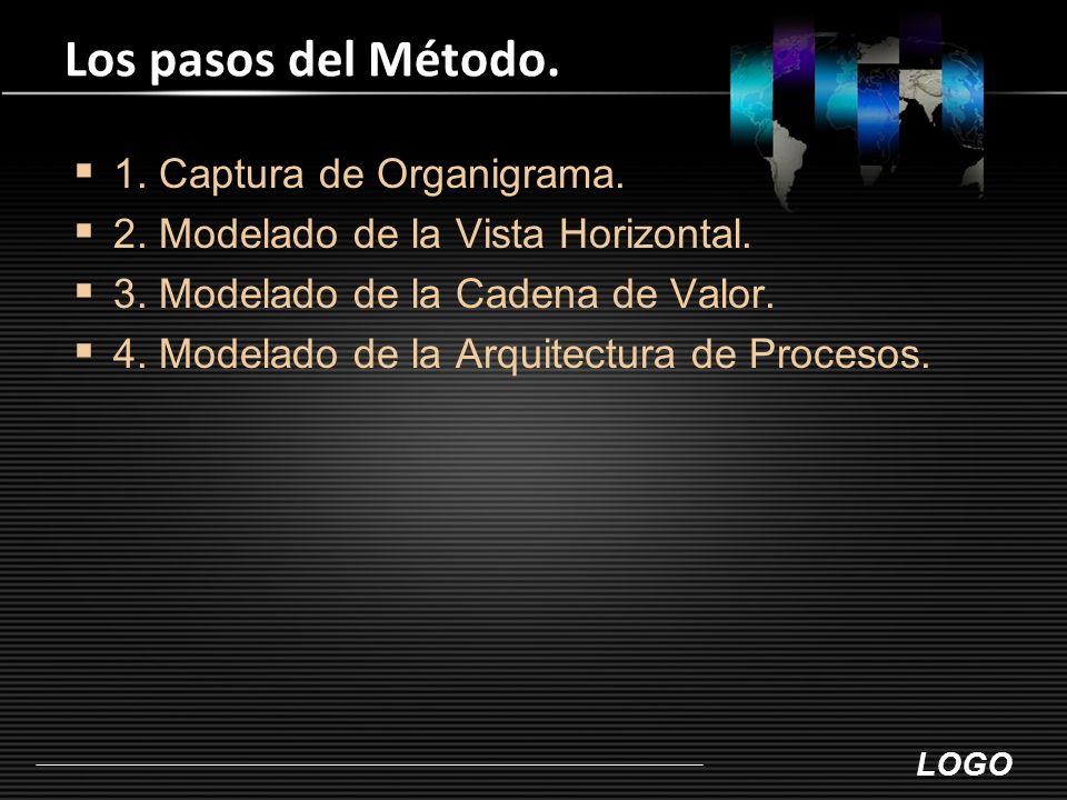 LOGO Los pasos del Método.  1. Captura de Organigrama.