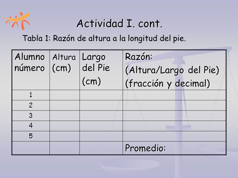 Actividad I. cont. Alumno número Altura (cm) Largo del Pie (cm)Razón: (Altura/Largo del Pie) (fracción y decimal) 1 2 3 4 5 Promedio: Tabla 1: Razón d