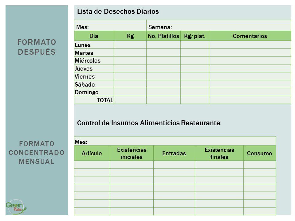 FORMATO DESPUÉS FORMATO CONCENTRADO MENSUAL Lista de Desechos Diarios Control de Insumos Alimenticios Restaurante Mes: Semana: DíaKgNo. PlatillosKg/pl