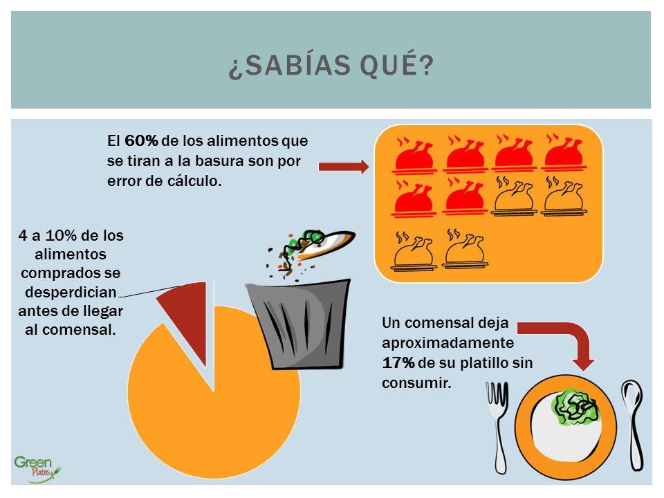 ¿SABÍAS QUÉ? El 60% de los alimentos que se tiran a la basura son por error de cálculo. Un comensal deja aproximadamente 17% de su platillo sin consum