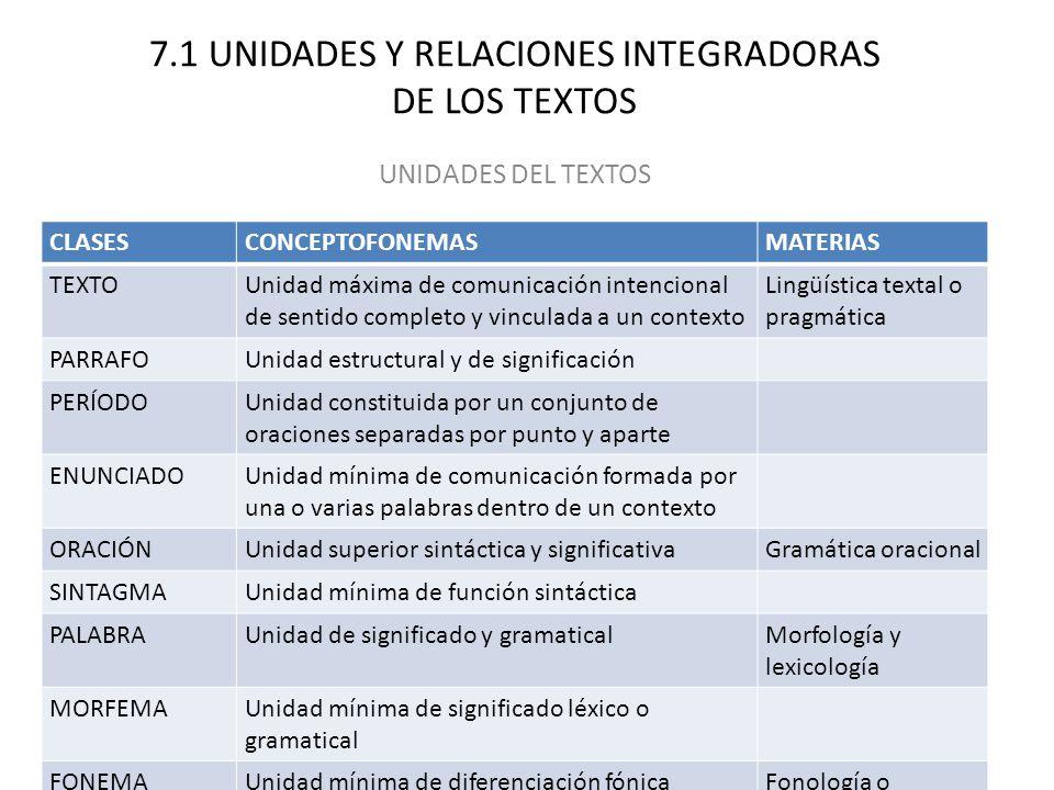 7.1 UNIDADES Y RELACIONES INTEGRADORAS DE LOS TEXTOS UNIDADES DEL TEXTOS CLASESCONCEPTOFONEMASMATERIAS TEXTOUnidad máxima de comunicación intencional de sentido completo y vinculada a un contexto Lingüística textal o pragmática PARRAFOUnidad estructural y de significación PERÍODOUnidad constituida por un conjunto de oraciones separadas por punto y aparte ENUNCIADOUnidad mínima de comunicación formada por una o varias palabras dentro de un contexto ORACIÓNUnidad superior sintáctica y significativaGramática oracional SINTAGMAUnidad mínima de función sintáctica PALABRAUnidad de significado y gramaticalMorfología y lexicología MORFEMAUnidad mínima de significado léxico o gramatical FONEMAUnidad mínima de diferenciación fónicaFonología o fonética funcional