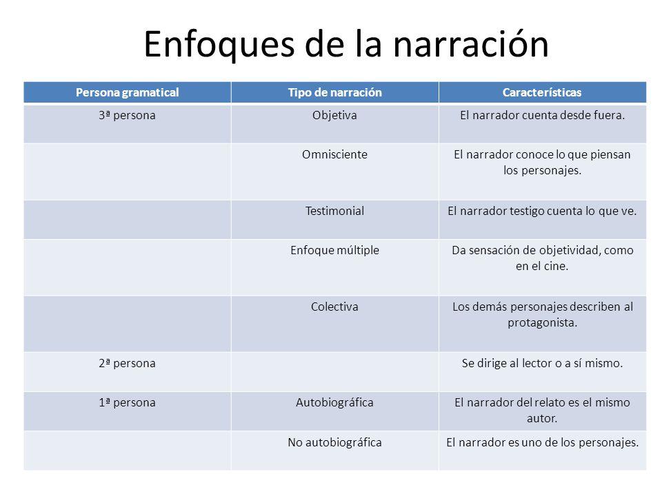 Enfoques de la narración Persona gramaticalTipo de narraciónCaracterísticas 3ª personaObjetivaEl narrador cuenta desde fuera.