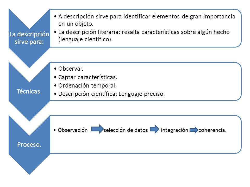 La descripción sirve para: A descripción sirve para identificar elementos de gran importancia en un objeto.