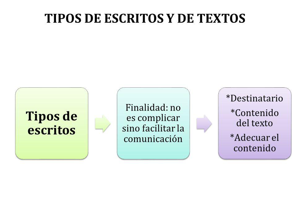 Tipos de escritos Finalidad: no es complicar sino facilitar la comunicación *Destinatario *Contenido del texto *Adecuar el contenido TIPOS DE ESCRITOS Y DE TEXTOS