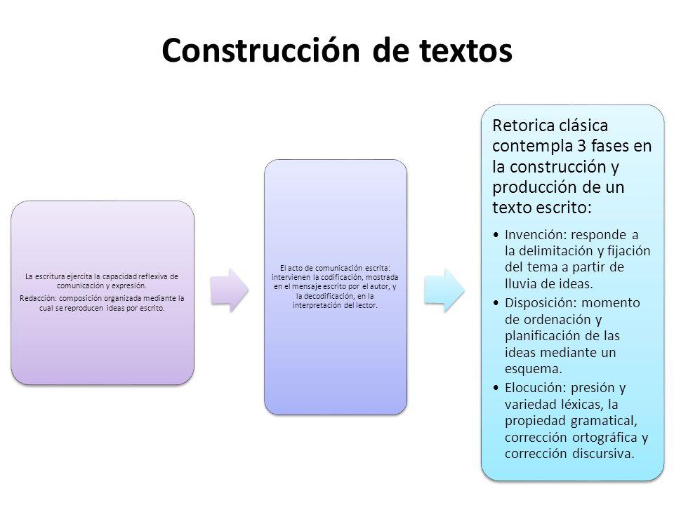 Construcción de textos La escritura ejercita la capacidad reflexiva de comunicación y expresión.