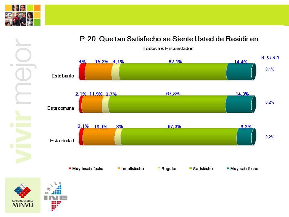 2,1% 19,1% 3% 67,3% 8,3% 2,1%11,9% 3,7% 67,8% 14.3% 4%15,3%4,1%62,1% 14,4% Esta ciudad Esta comuna Este barrio Muy insatisfechoInsatisfechoRegularSati