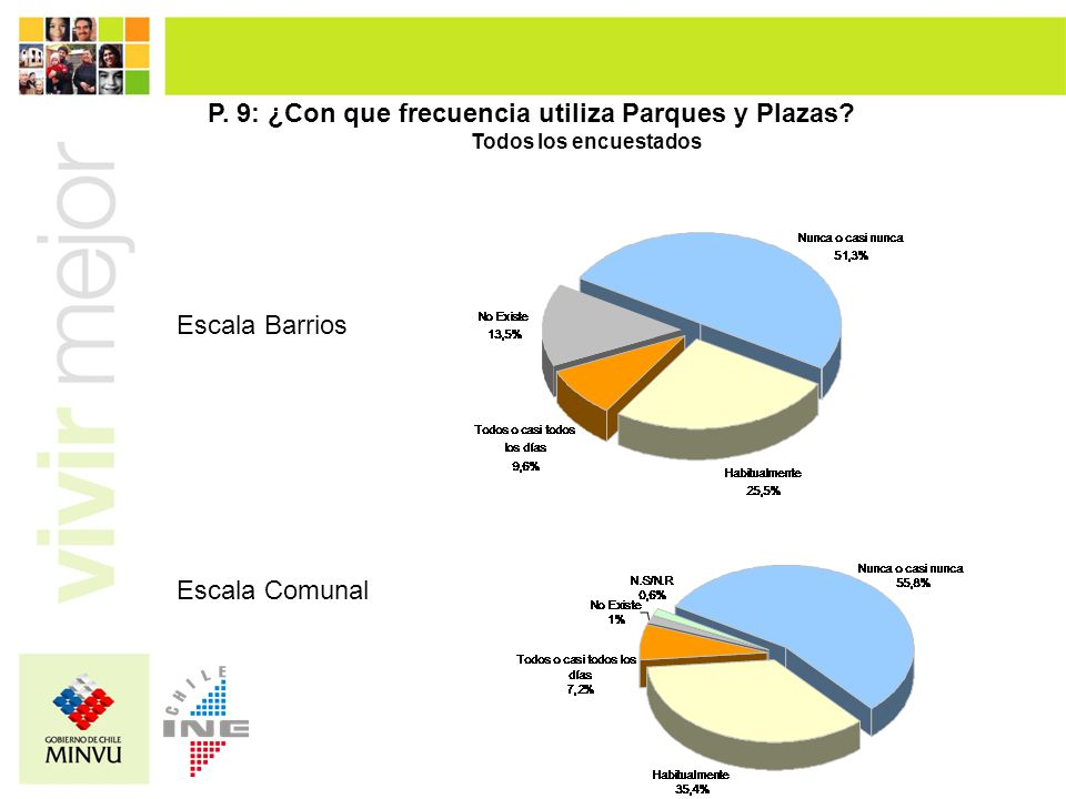 Escala Barrios Escala Comunal P. 9: ¿Con que frecuencia utiliza Parques y Plazas? Todos los encuestados