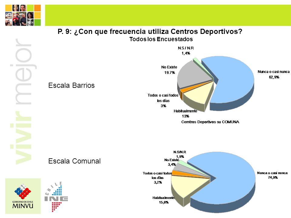 Escala Barrios Escala Comunal P. 9: ¿Con que frecuencia utiliza Centros Deportivos? Todos los Encuestados