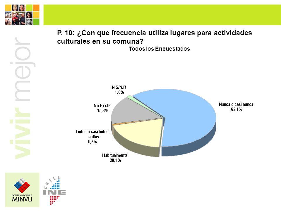 P. 10: ¿Con que frecuencia utiliza lugares para actividades culturales en su comuna? Todos los Encuestados