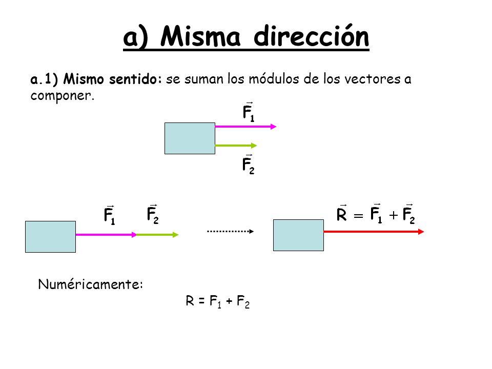 a) Misma dirección a.1) Mismo sentido: se suman los módulos de los vectores a componer. Numéricamente: R = F 1 + F 2