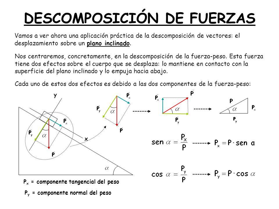 DESCOMPOSICIÓN DE FUERZAS Vamos a ver ahora una aplicación práctica de la descomposición de vectores: el desplazamiento sobre un plano inclinado. Nos