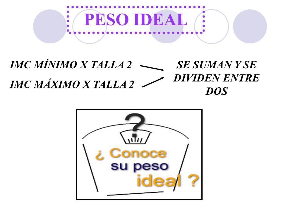 PESO IDEAL IMC MÍNIMO X TALLA 2 IMC MÁXIMO X TALLA 2 SE SUMAN Y SE DIVIDEN ENTRE DOS