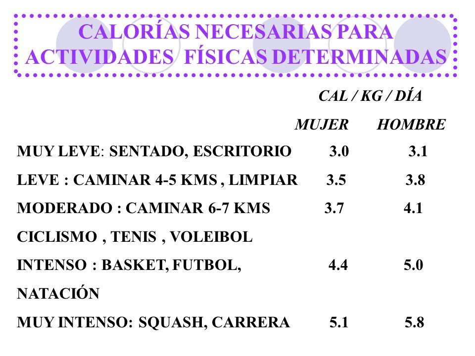 CALORÍAS NECESARIAS PARA ACTIVIDADES FÍSICAS DETERMINADAS MUY LEVE: SENTADO, ESCRITORIO 3.0 3.1 LEVE : CAMINAR 4-5 KMS, LIMPIAR 3.5 3.8 MODERADO : CAM
