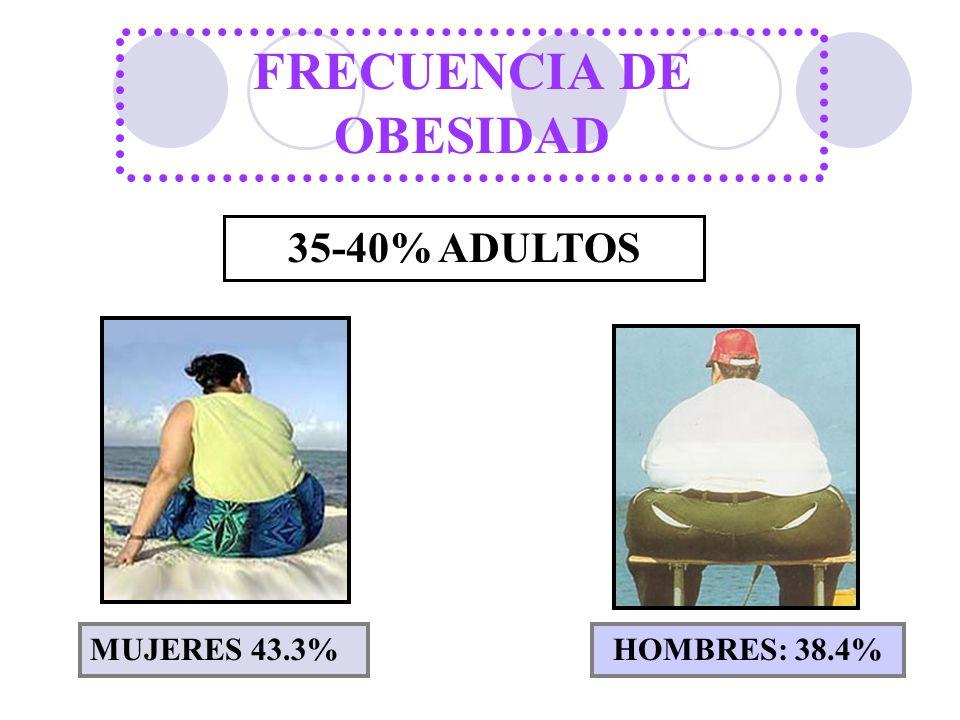 FRECUENCIA DE OBESIDAD 35-40% ADULTOS MUJERES 43.3%HOMBRES: 38.4%